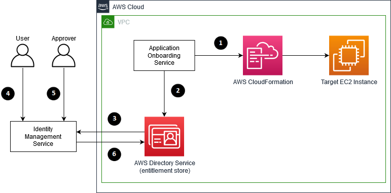 The process flow for requesting PAM access to a target EC2 instance after an EC2 instance has been onboarded onto AWS through State Street's internal Application Onboarding